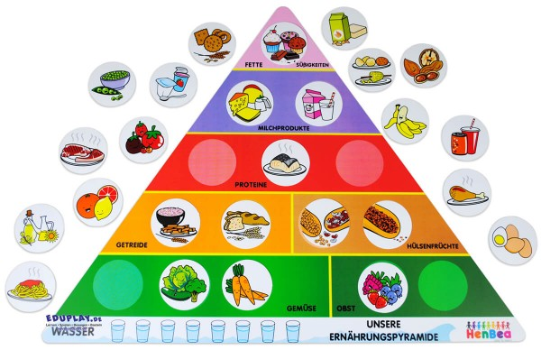Ernährungspyramide-Lernspiel